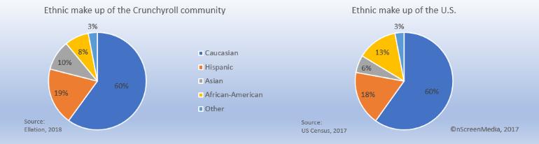 Crunchyroll ethnic makeup
