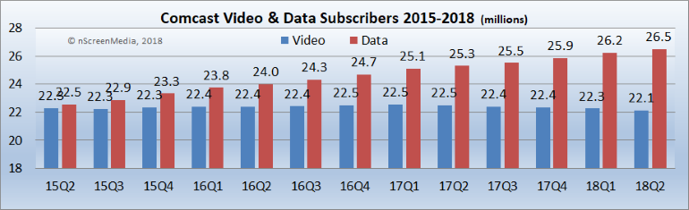 Comcast video and data subs 2015-2018