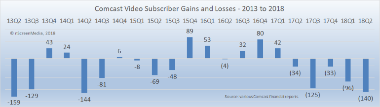Comcast video sub gains and losses 2013-2018