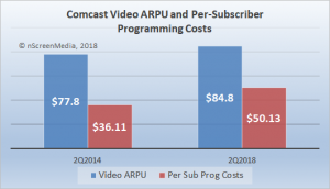Comcast ARPU v programming costs Q2 2018