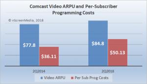 Comcast ARPU v programming costs Q2 2018