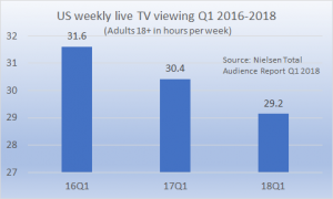 US live TV viewing Q1 2018