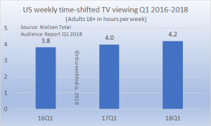 US time-shifted TV viewing Q1 2016-2018