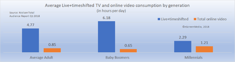 Traditional TV and online video consumption millennials baby boomers Q1 2018