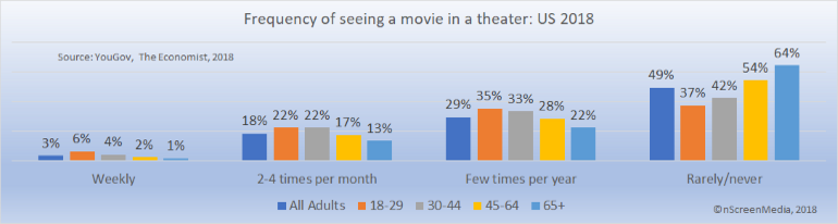 Frequency of movie theater visits US 2018