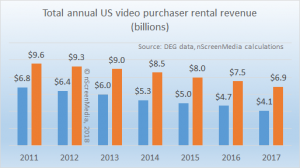 US video rental and purchase revenue 2011-2017