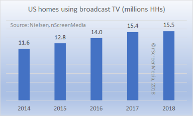 US homes using broadcast TV