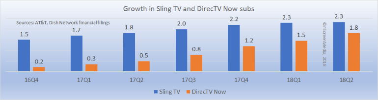 growth in DirecTV Now and Sling TV subs