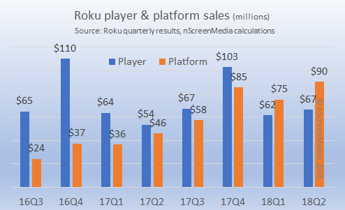 Roku platform and player revenue growth 2016-2018