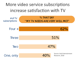 relationship between number of entertainment services and satisfaction