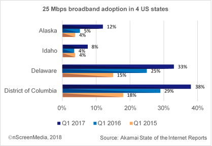 25 Mbps adoption in the US