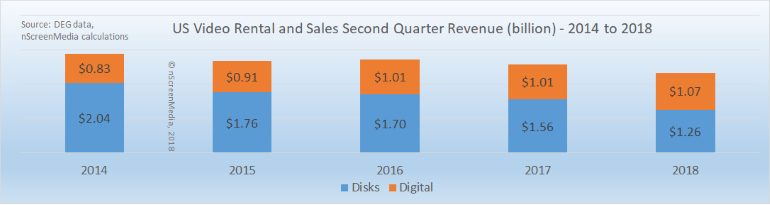 Disk and Digital Rental and Sales 2Q revenue 2014-2018