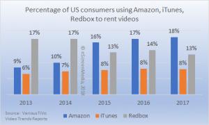 US consumers using Amazon iTunes Redbox
