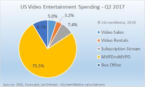 US video entertainment spending share Q2 2017