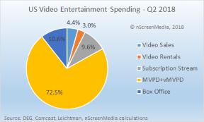 US video entertainment spending share Q2 2018