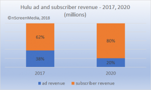 Hulu ad and subscriber revenue share 2017 2020