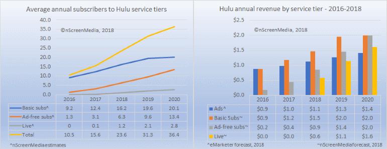 Hulu forecast details 2018-2020