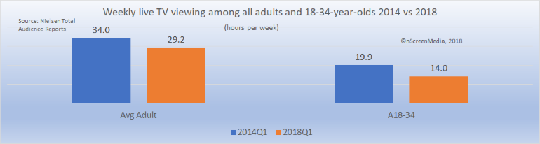 TV viewing among average adults and 18-34-year-olds 2014 2018