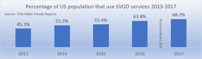 SVOD penetration in the US 2013-2017