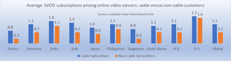 SVOD ownership cable versus non-cable consumers
