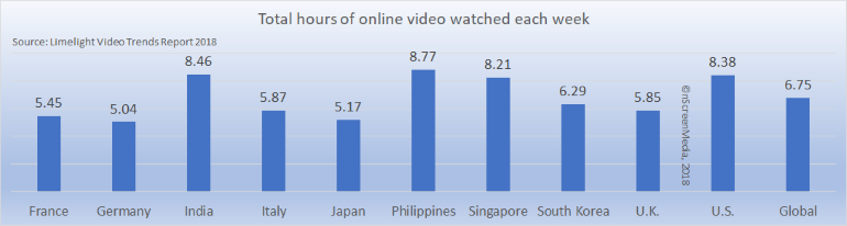 hours of online video watched per week 10 countries