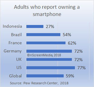 global smartphone penetration