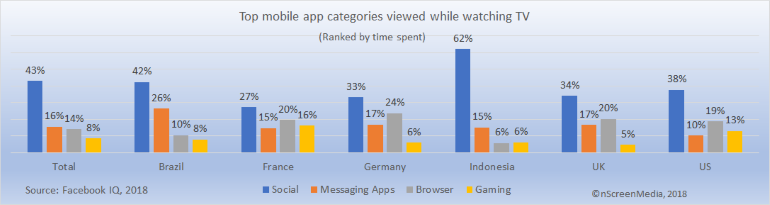 time spent on mobile while watching TV