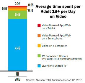 Average time adults watch video per day