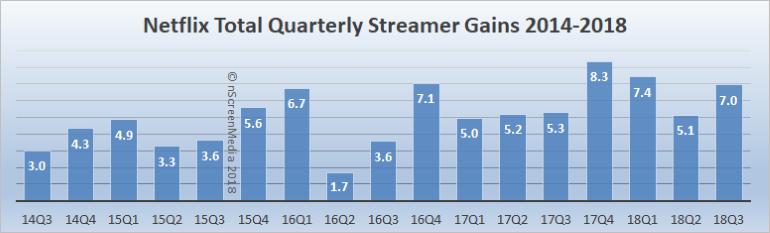 netflix quarterly growth 2014-2018