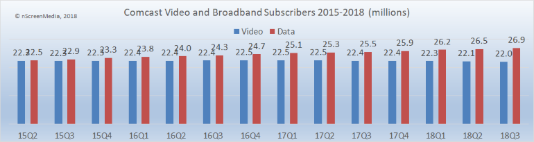 Comcast video and broadband subscribers 2015-2018