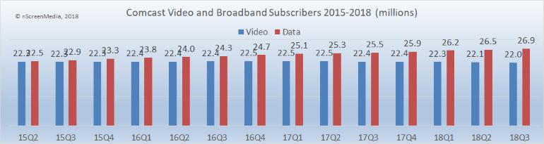 Comcast video and broadband subscribers 2015-2018