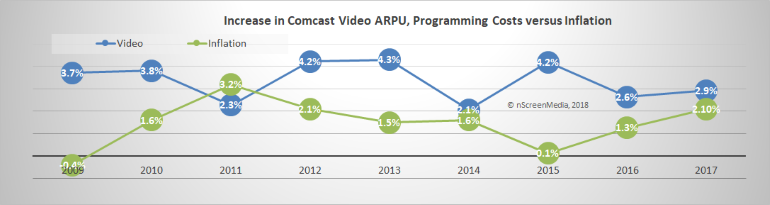 ARPU versus inflation for Comcast