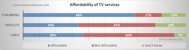 affordability of TV services
