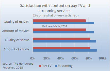 pay tv vs streaming service satisfaction - content