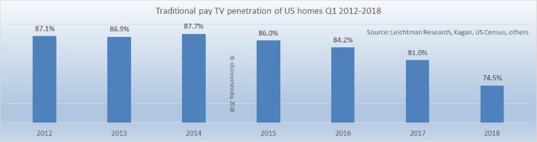 MVPD penetration of US homes 2012-2018