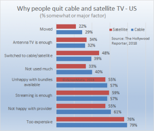 why people quit cable satellite