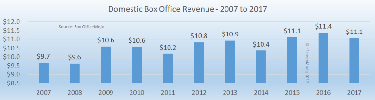 domestic box office revenue 2007-2017