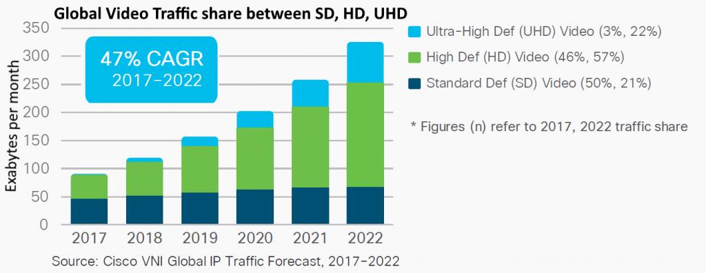 Global video traffic share by resolution thru 2022