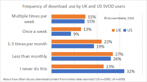 frequency of download service use