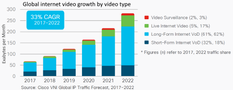 internet video growth - live - long-form - short-form