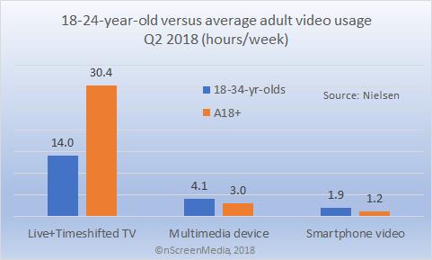 Average adult versus 18-34s video viewing Q2 2018