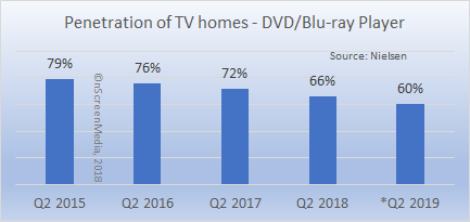 penetration of US TV homes - disc player