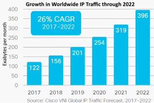 Global IP bandwidth growth thru 2022