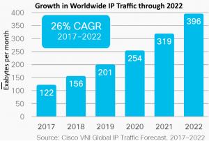Global IP bandwidth growth thru 2022