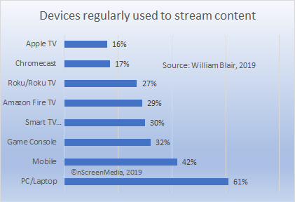 streaming device penetration U.S. 2018