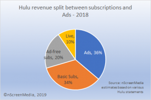 Hulu revenue split between subs and ads
