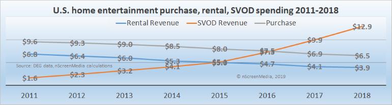 US home entertainment spending 2014-2018