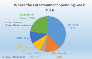 where entertainment spending goes 2014