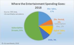 where entertainment spending goes 2018