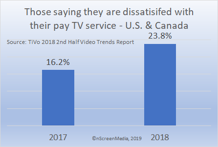 Dissatisfaction with pay TV 2017 2018